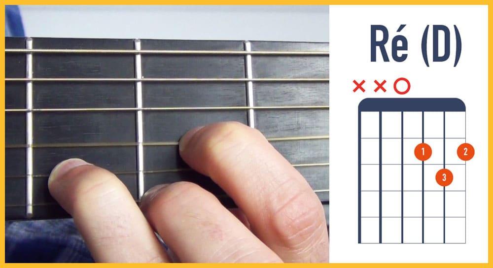 Apprenez les 8 principaux accords de guitare faciles pour ...