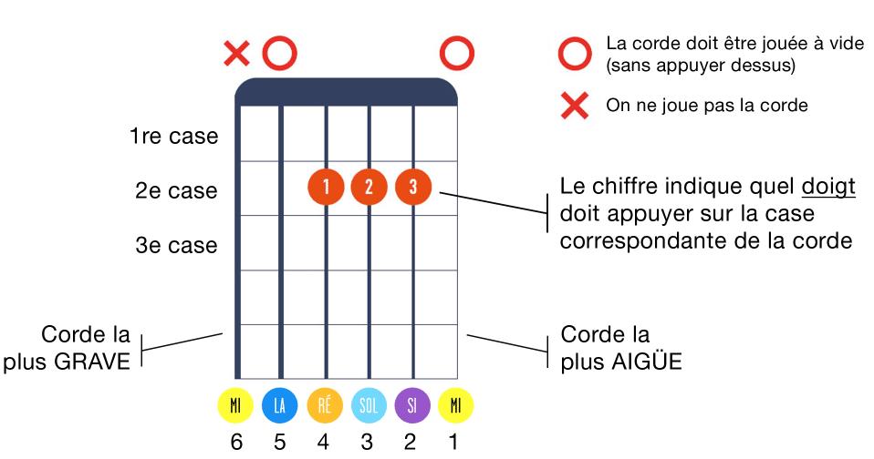 Comment lire une grille d'accord de guitare