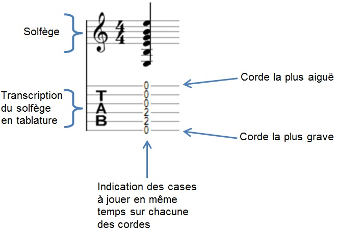 Comment lire une tablature accord de guitare