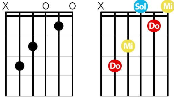 La Guitare en 3 Jours - c'est quoi un accord - C grille