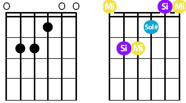 La Guitare en 3 Jours - différence accord majeur mineur - E grille