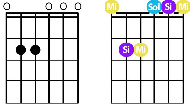 La Guitare en 3 Jours - différence accord majeur mineur - Em grille