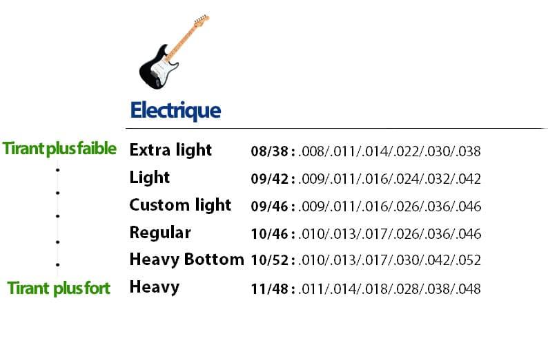 La Guitare en 3 Jours - quelles cordes pour guitare electrique