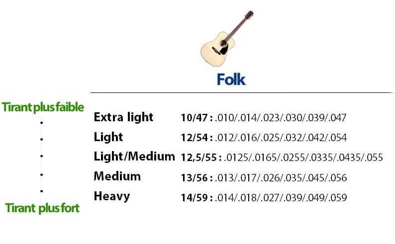 La Guitare en 3 Jours - quelles cordes pour guitare folk