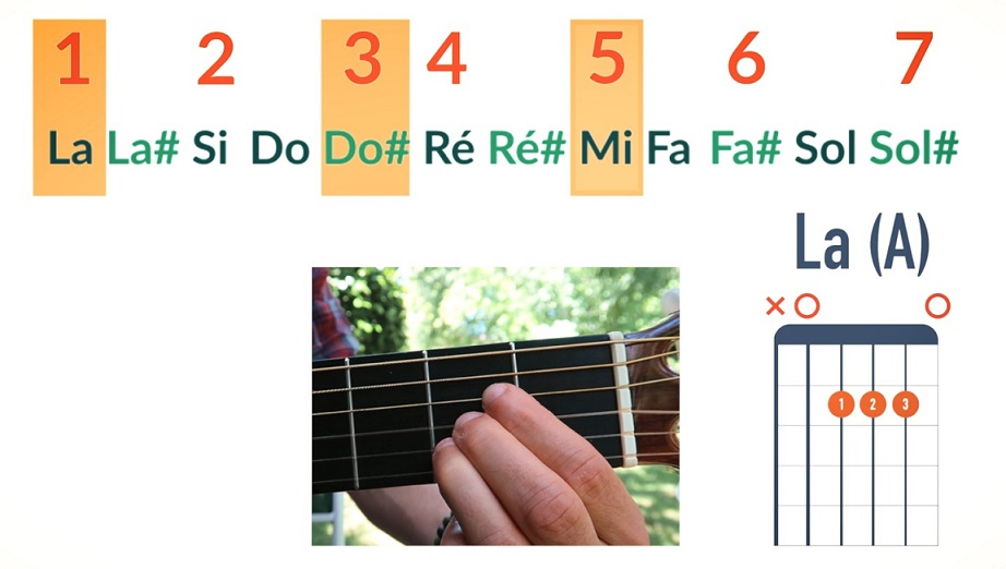 La majeur notes La Do# Mi Fondamentale Tierce Quinte - La Guitare en 3 Jours