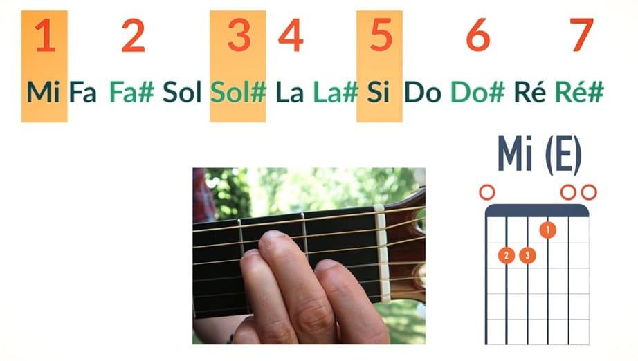 Mi majeur notes Mi Sol# Si Fondamentale Tierce Quinte - La Guitare en 3 Jours
