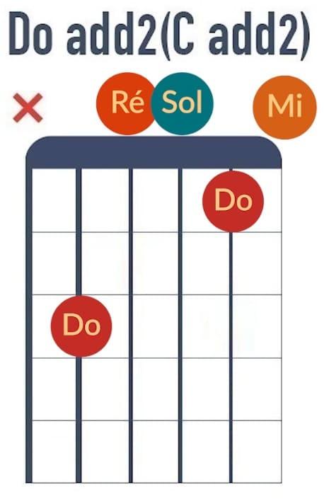 Accord de Do add2 - La Guitare en 3 Jours