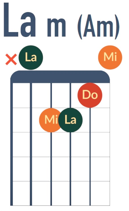 Accord de La mineur - La Guitare en 3 Jours