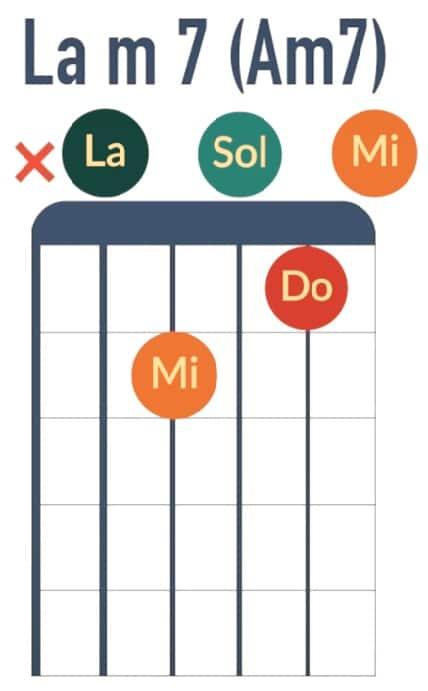 Accord de Lam7 Am7 - La Guitare en 3 Jours