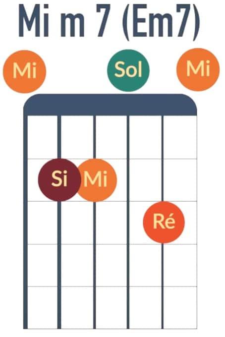 Accord de Mim7 Em7 - La Guitare en 3 Jours