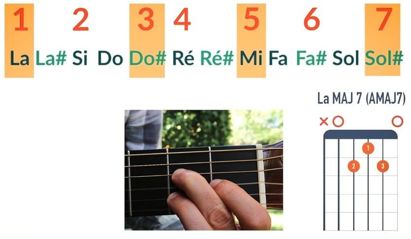 Comment jouer un accord La MAJ7 AMAJ7 - La Guitare en 3 Jours