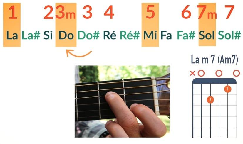 Comment jouer un accord Lam7 Am7 de dominante - La Guitare en 3 Jours