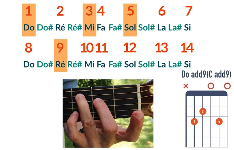 Comment jouer un accord de Do add9 - La Guitare en 3 Jours