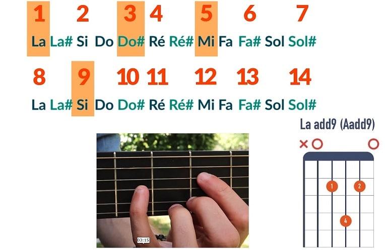 Comment jouer un accord de La add9 - La Guitare en 3 Jours