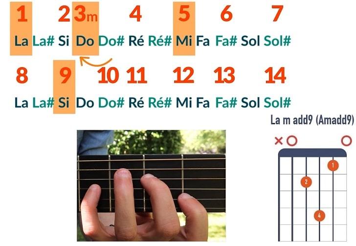 Comment jouer un accord de La mineur add9 - La Guitare en 3 Jours