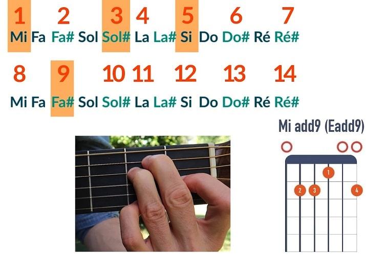 Comment jouer un accord de Mi add9 - La Guitare en 3 Jours