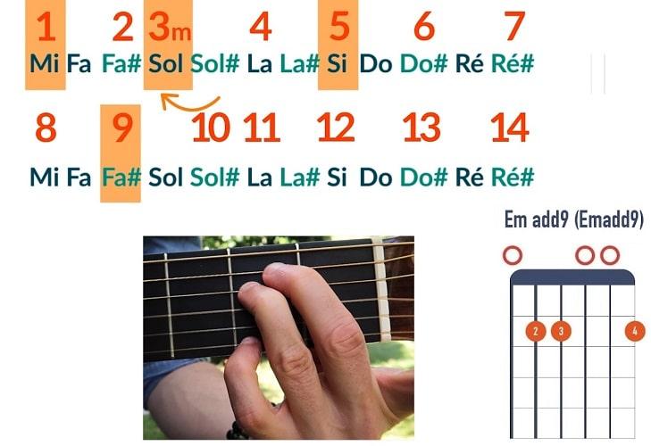 Comment jouer un accord de Mi m add9 - La Guitare en 3 Jours