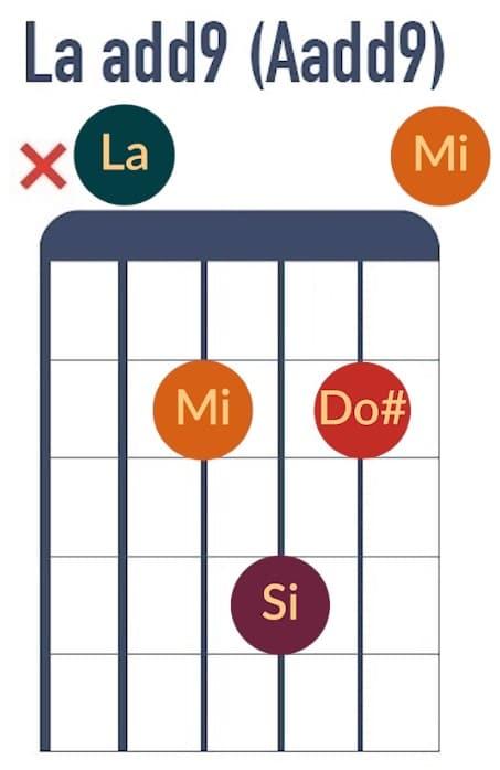 La add9 - La Guitare en 3 Jours