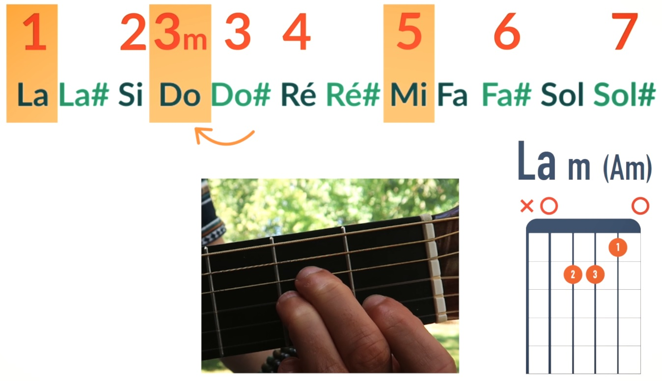 La tierce mineure accord La mineur - La Guitare en 3 Jours