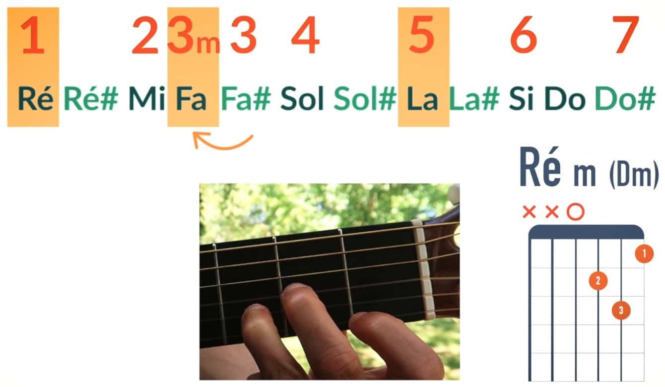 La tierce mineure accord Ré mineur - La Guitare en 3 Jours