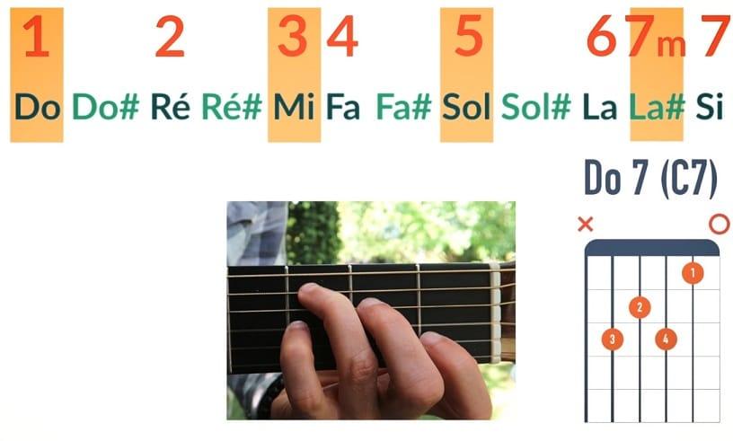 Quelles sont les notes d'un accord Do7 ou de Do 7ème de dominante - La Guitare en 3 Jours