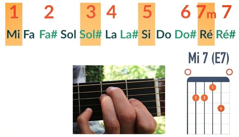 Quelles sont les notes d'un accord Mi7 ou de Mi 7ème de dominante - La Guitare en 3 Jours