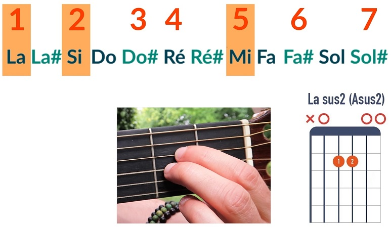 Comment jouer un accord de La sus2 - La Guitare en 3 Jours