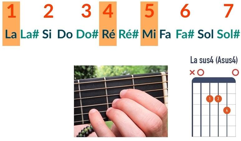 Comment jouer un accord de La sus4 - La Guitare en 3 Jours