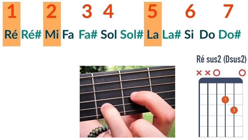 Comment jouer un accord de Ré sus2 - La Guitare en 3 Jours