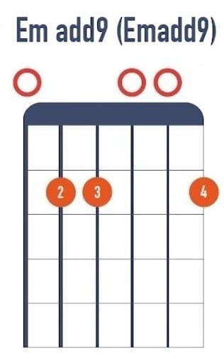 Mi m add9 add2 - La Guitare en 3 Jours