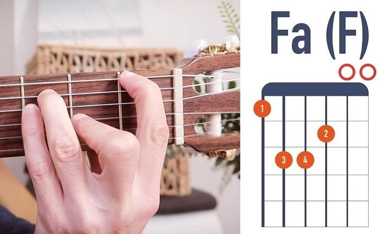 Accord de guitare Fa flamenco - La Guitare en 3 Jours