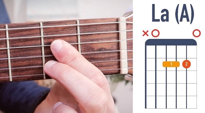 Accord de guitare La flamenco - La Guitare en 3 Jours