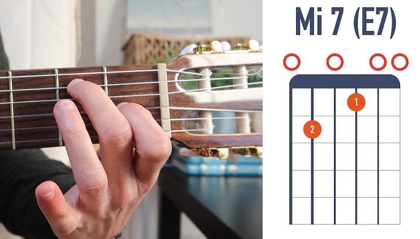Accord de guitare Fa basse Mi (F E) - La Guitare en 3 Jours