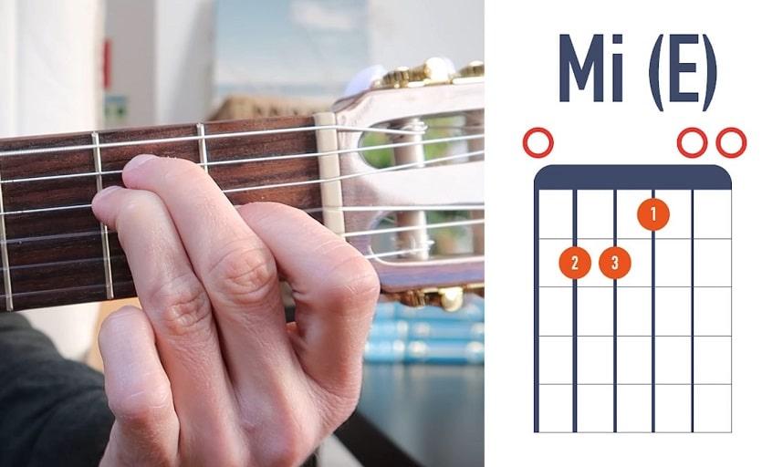 Accord de guitare Mi (E) - La Guitare en 3 Jours