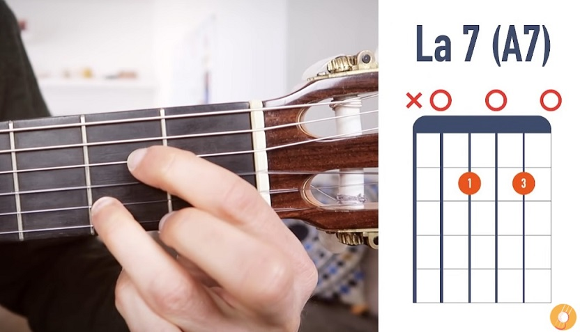 Accord de La7 à la guitare