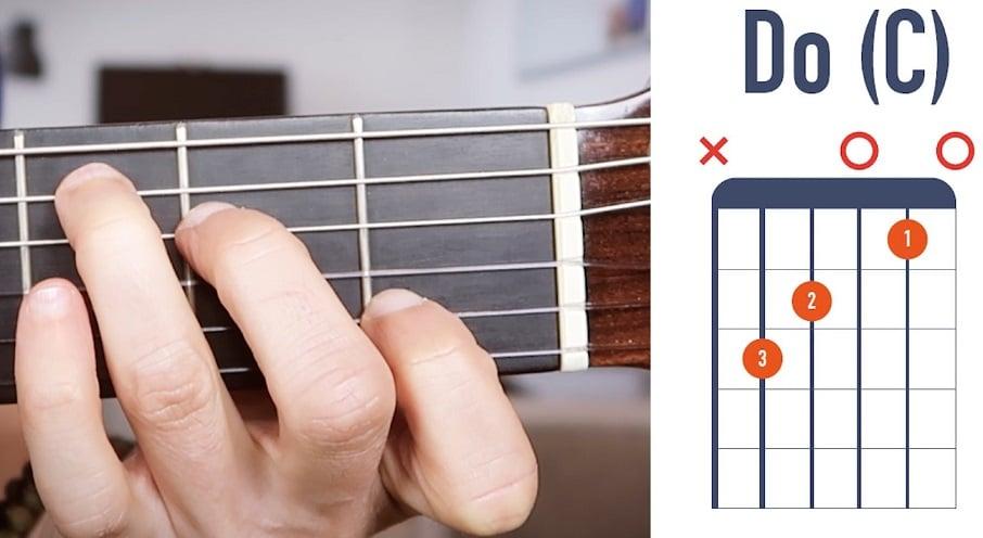 Accord de Do à la guitare débutant - La Guitare en 3 Jours