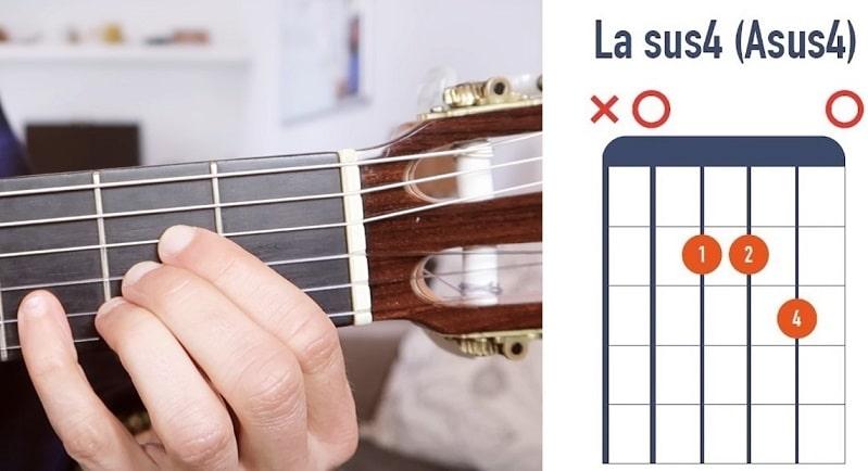 Accord de La sus4 à la guitare débutant - La Guitare en 3 Jours