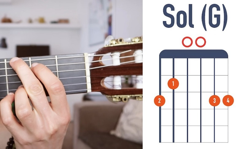 Accord de Sol version 2 à la guitare débutant - La Guitare en 3 Jours